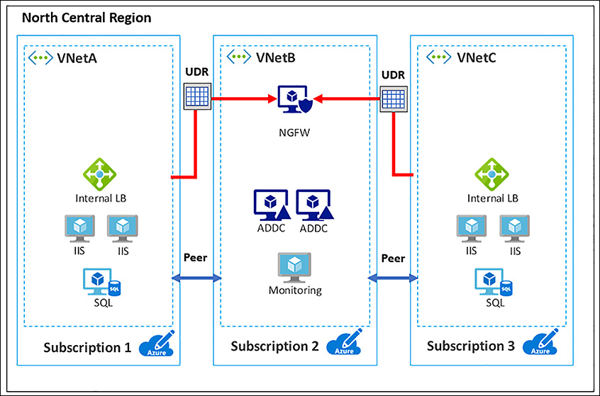 Implement Virtual Networks | Microsoft Press Store
