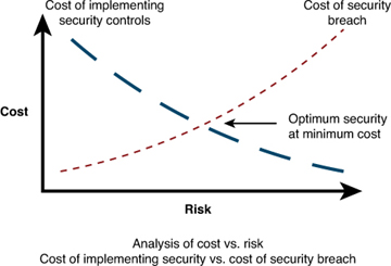Evaluating Cost Of Security Cost Versus Risk Gt Cisco Ip