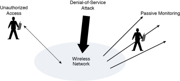WIRELESS NETWORK SECURITY ISSUES EBOOK DOWNLOAD