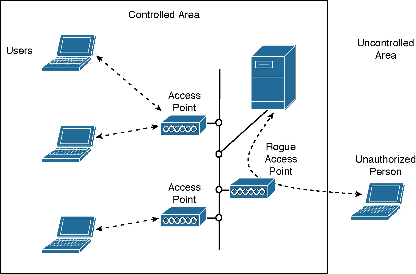 Wireless LAN Implications, Problems, and Solutions > Security  Vulnerabilities