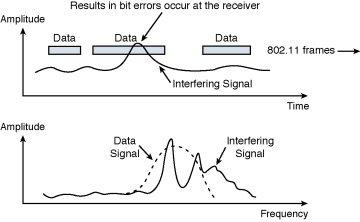 Figure 4 6 Radio Signal Interference Can Damage 802 11 Frames En Route Between Client Radios And Access Points