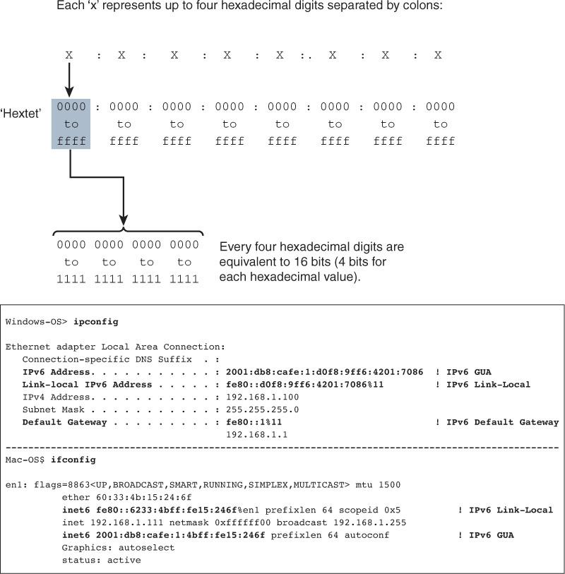 IPv6 Address Representation and Address Types