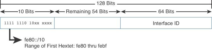 Unicast Addresses > IPv6 Address Representation and Address Types