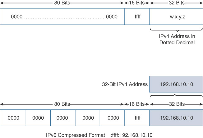 Unicast Addresses > IPv6 Address Representation and Address