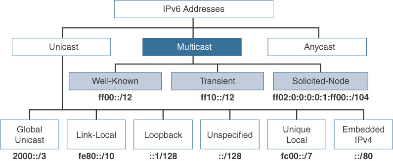 Multicast Addresses > IPv6 Address Representation and Address Types