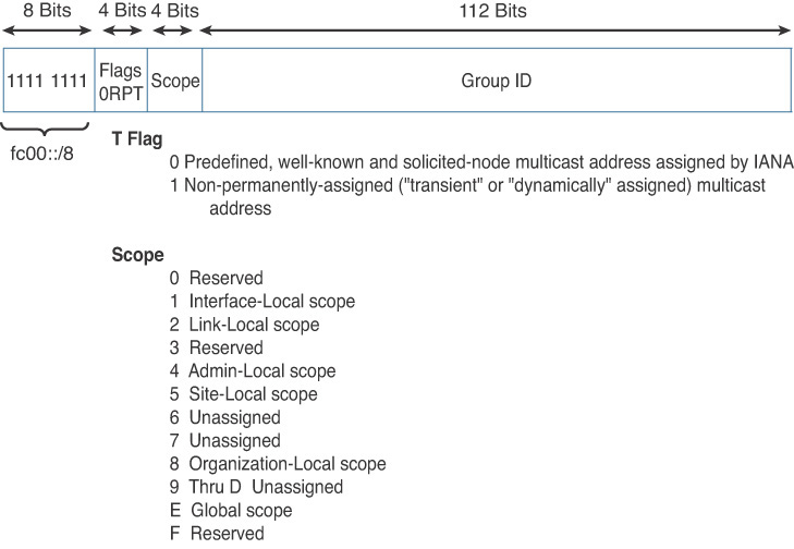 Multicast Addresses > IPv6 Address Representation and