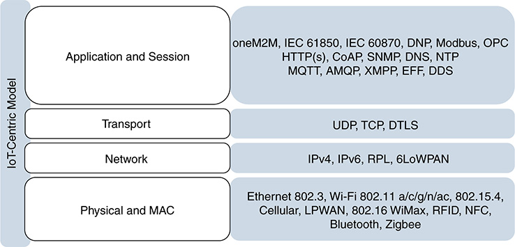 Communication Protocols for IoT > IoT and Security Standards