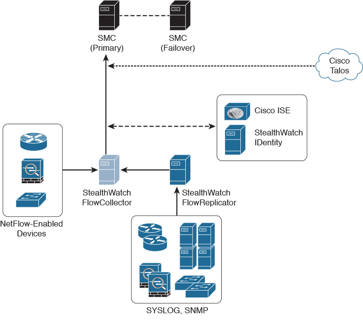 NetFlow Analysis Tools > NetFlow for Cybersecurity
