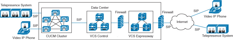 Firewall Traversal Mechanisms > CCIE Collaboration Quick