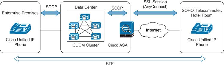 Cisco VPN Phone > CCIE Collaboration Quick Reference: Cisco