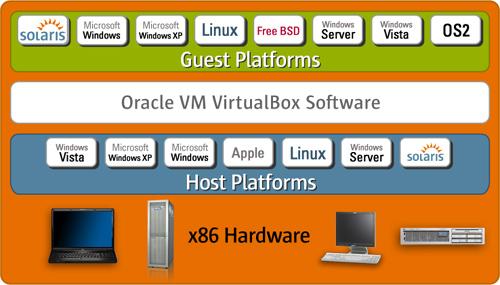 Inside Oracle VM VirtualBox | 5 1 How Oracle VM VirtualBox