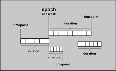 5 7  Clocks and Timers | The C++ Standard Library: Utilities | InformIT