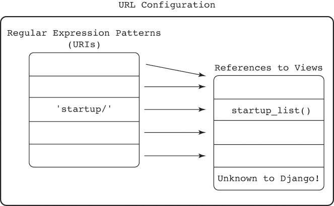 5 2 The Purpose of Views and URL Configurations   Creating