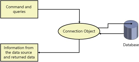 Configuring Connections and Connecting to Data in Microsoft