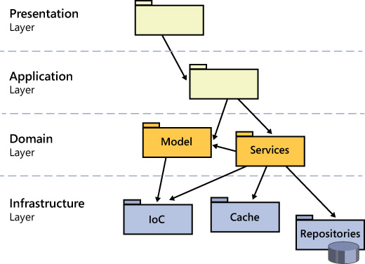 Discovering the domain architecture microsoft press store figure 5 9 a more modern version of a layered architecture ccuart Image collections