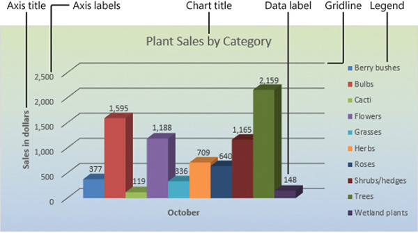 Create charts and objects | Microsoft Press Store