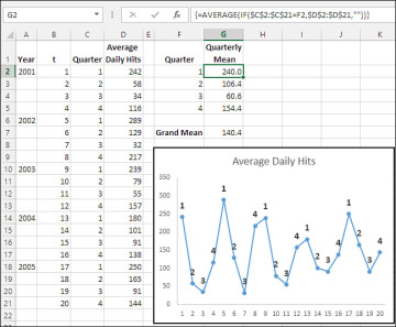 Predictive Analytics with Microsoft Excel: Working with
