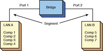5-2 The Network Bridge | Networking Essentials