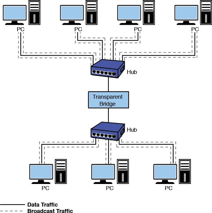 5-2 The Network Bridge   Networking Essentials