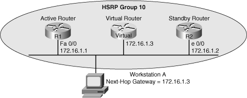 Foundation Topics > CCNP TSHOOT Certification Guide