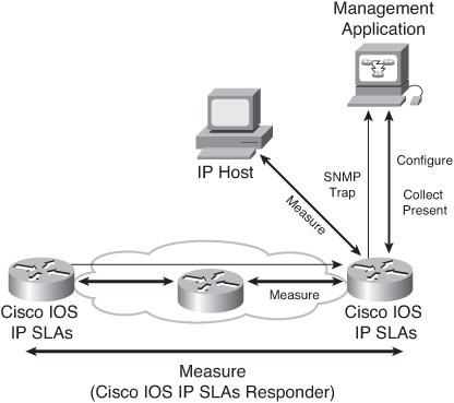 Implementing Path Control Using Cisco IOS IP SLAs > CCNP ROUTE 642