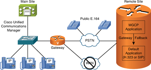 Basic Cisco Unified SRST Usage > Implementing Cisco Unified