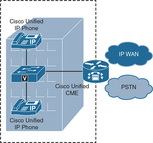 Remote Site Telephony and Branch Redundancy Options > Cisco Unified