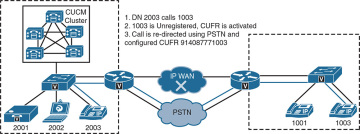 Cisco Call Forward Unregistered > Remote Site Telephony and