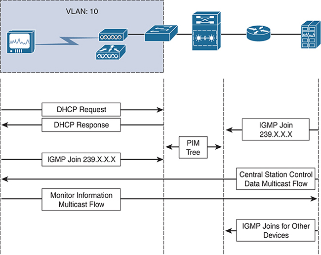 Multicast Design Solutions > Multicast-Enabled Clinical Networks