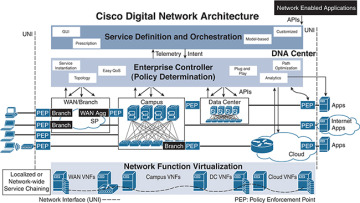 Multicast and Software-Defined Networking > Multicast Design Solutions