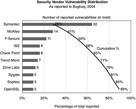 Pareto Charts Visualization How To Present Security Data To Get