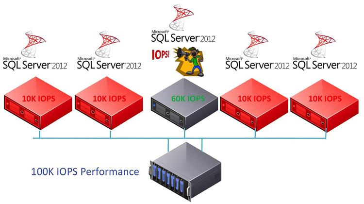 vSphere Storage Design for Maximum SQL Performance | Virtualizing
