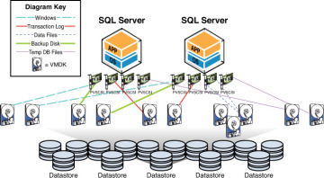 vSphere Storage Design for Maximum SQL Performance