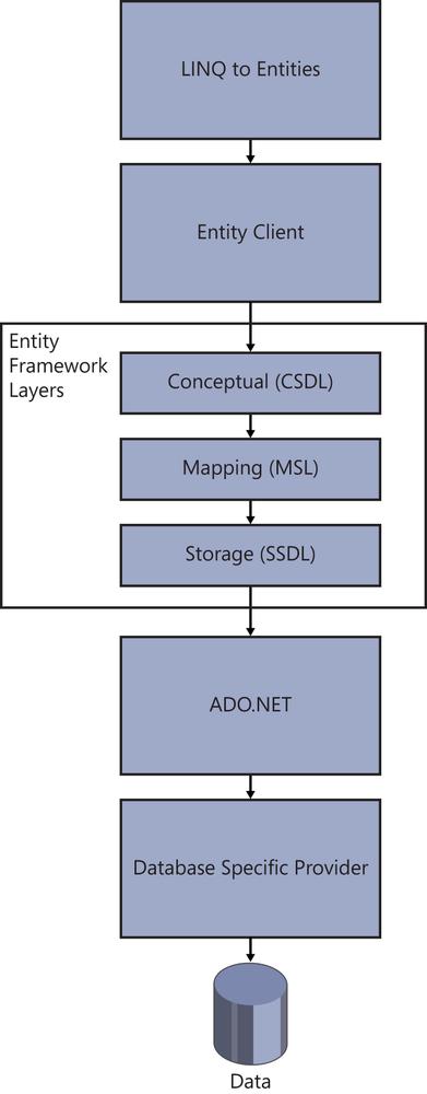 Manipulating Data Using LINQ | Microsoft Press Store