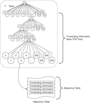 FIB Tree