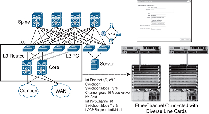 External Routing with ACI > Layer 3 Physical Connectivity