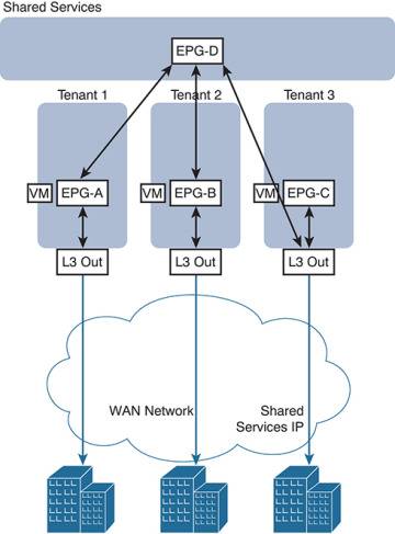 Multitenant Routing Consideration > External Routing with ACI