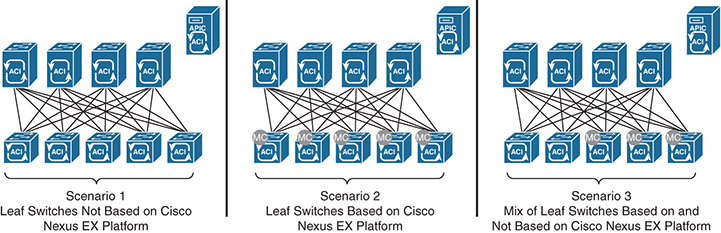 What is cisco aci for dummies
