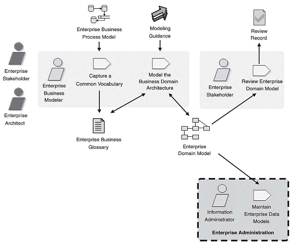 The enterprise business modeling discipline workflow informit ccuart Gallery