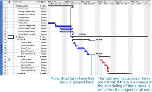 microsoft project critical path