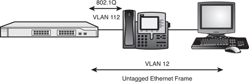 Configuring Voice VLANs | Cisco CCNA Voice Exam Cram