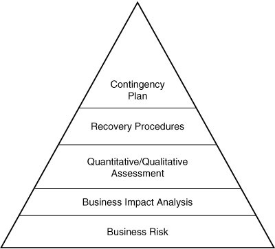 disaster recovery and business continuity management cissp exam