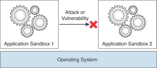 Foundation Topics: Exploiting Local Host Vulnerabilities