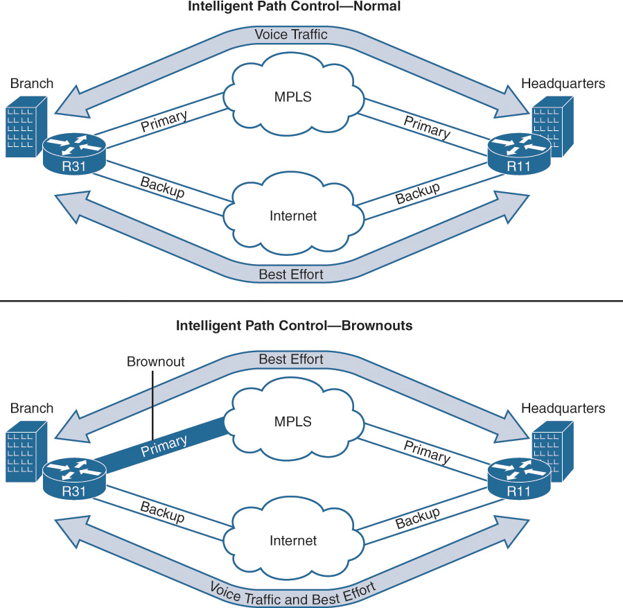Introduction to Performance Routing (PfR) > Performance