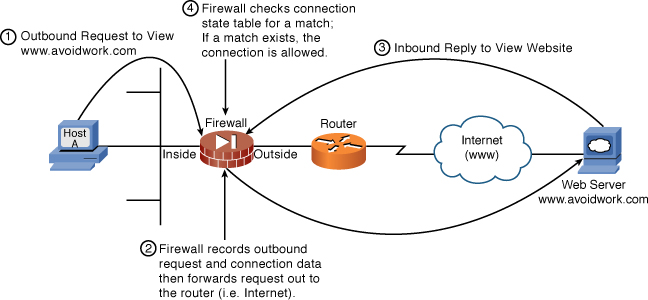 Firewall Operational Overview > Network Security First-Step