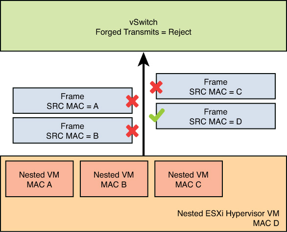Security | Networking for VMware Administrators: The vSphere