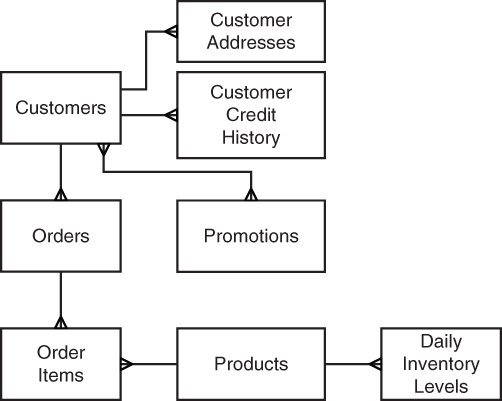 nosql for mere mortals designing for document databases normalization denormalization and the search for proper balance informit - Order Database Design