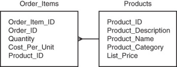 case study of relational database management system Illustrating the six-step relational database design process using case studies.