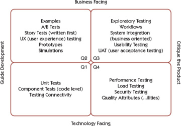 Using Models to Help Plan Tests in Agile Projects | Agile Testing ...