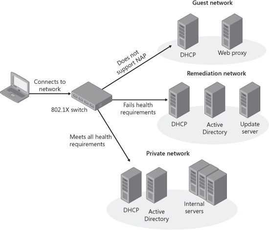 Configuring Windows Firewall and Network Access Protection ...
